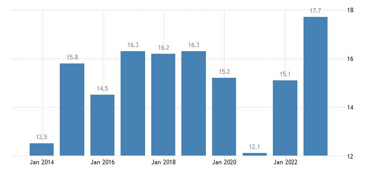 greece relative median poverty risk gap of elderly people 75 years or over eurostat data