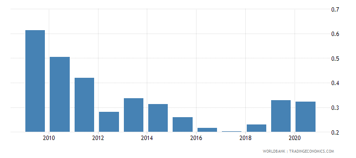 greece remittance inflows to gdp percent wb data