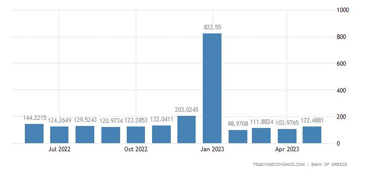 Greece Remittances