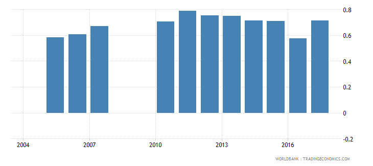 greece repeaters primary total percent of total enrollment wb data