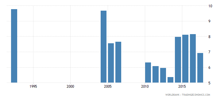greece repetition rate in grade 1 of lower secondary general education male percent wb data