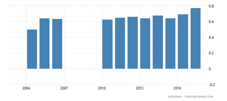 greece repetition rate in grade 2 of primary education female percent wb data