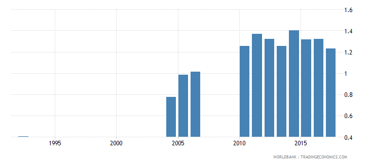 greece repetition rate in grade 3 of lower secondary general education female percent wb data