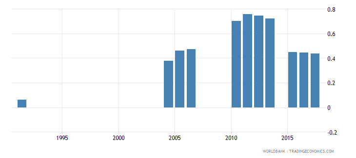 greece repetition rate in grade 4 of primary education male percent wb data