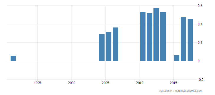 greece repetition rate in grade 5 of primary education female percent wb data