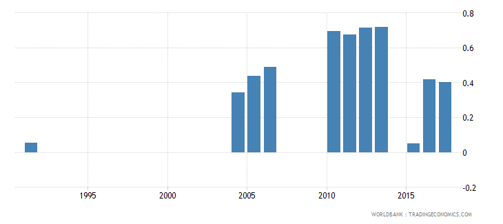 greece repetition rate in grade 5 of primary education male percent wb data
