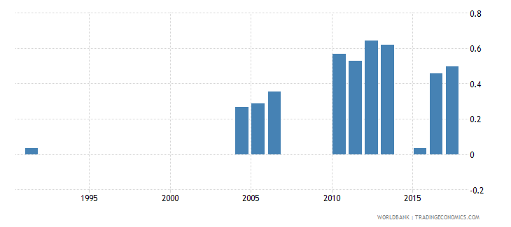 greece repetition rate in grade 6 of primary education female percent wb data