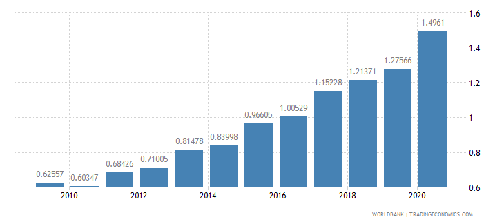 greece research and development expenditure percent of gdp wb data
