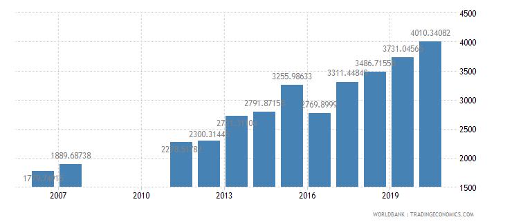 greece researchers in r d per million people wb data