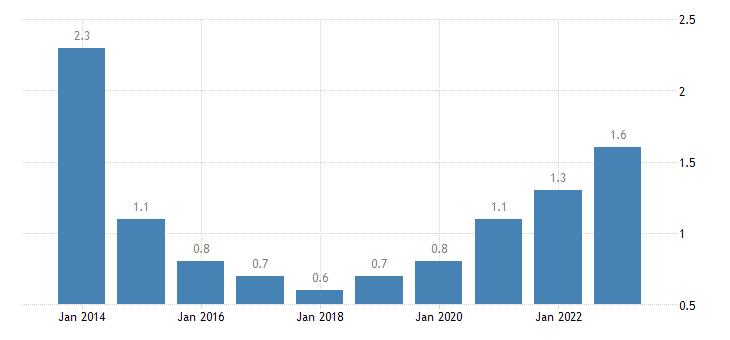 greece residential construction eurostat data
