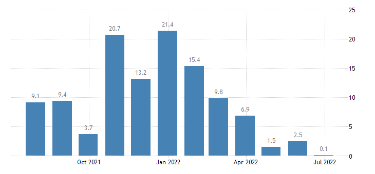 greece retail confidence indicator eurostat data