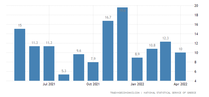 Greece Retail Sales YoY