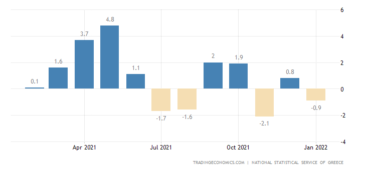Greece Retail Sales MoM