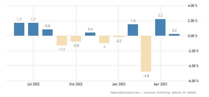 Greece Retail Sales MoM