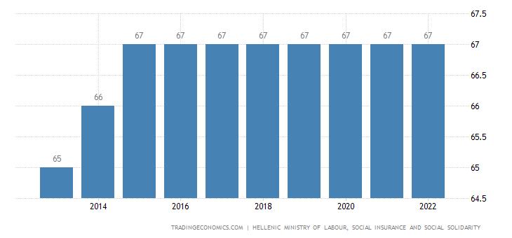 Greece Retirement Age - Men