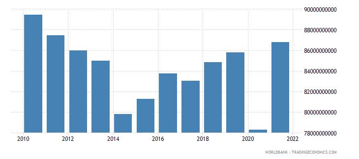 greece revenue excluding grants current lcu wb data