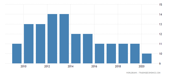 greece rule of law number of sources wb data