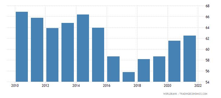 greece rule of law percentile rank wb data