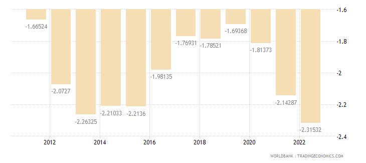 greece rural population growth annual percent wb data