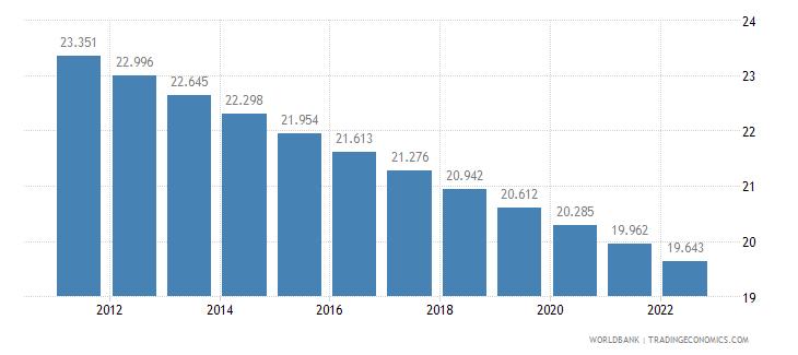 greece rural population percent of total population wb data