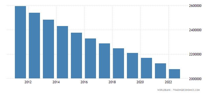 greece rural population wb data
