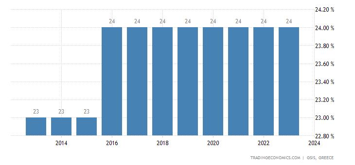 Greece Sales Tax Rate   VAT