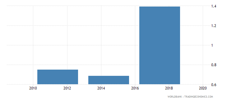 greece saved using a savings club in the past year percent age 15 wb data