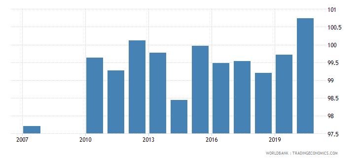 greece school enrollment primary male percent gross wb data