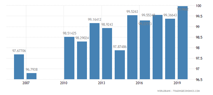 greece school enrollment primary percent gross wb data