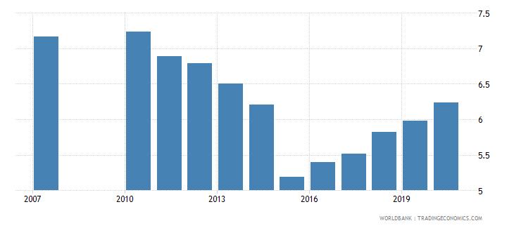 greece school enrollment primary private percent of total primary wb data