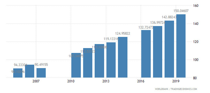 greece school enrollment tertiary female percent gross wb data