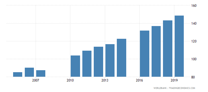 greece school enrollment tertiary percent gross wb data