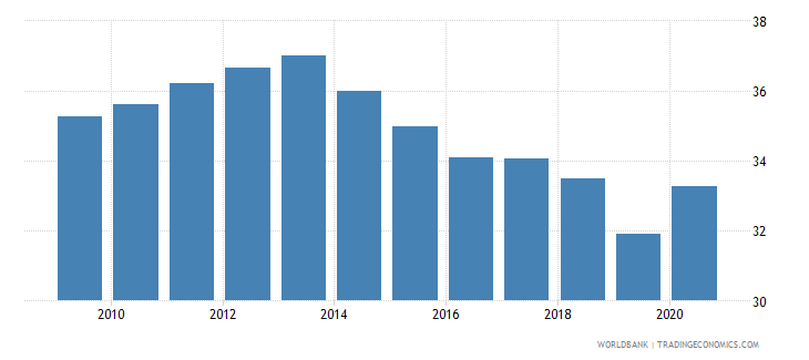 greece self employed total percent of total employed wb data