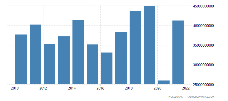 greece service exports bop us dollar wb data