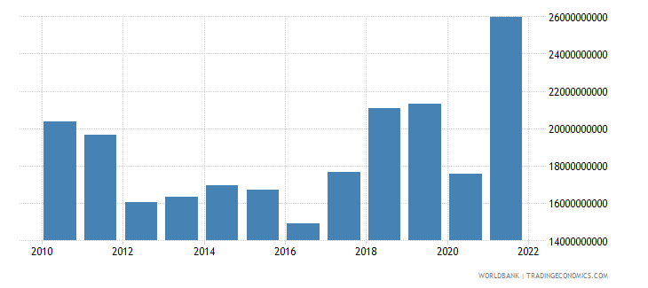 greece service imports bop us dollar wb data