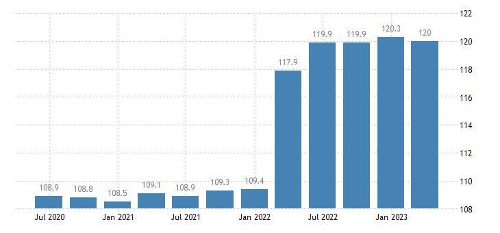 greece service producer prices cargo hling eurostat data