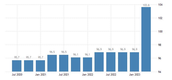 greece service producer prices employment activities eurostat data