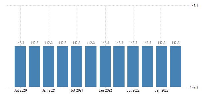greece service producer prices postal activities under universal service obligation eurostat data