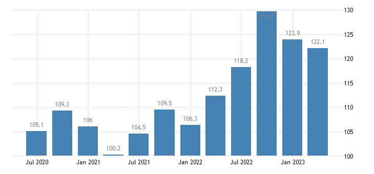 greece service producer prices sea coastal water transport eurostat data