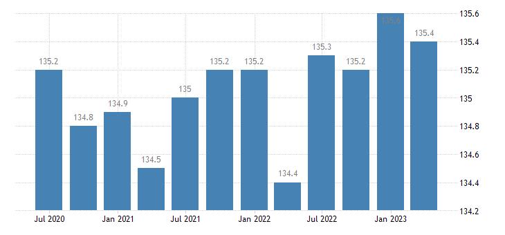 greece service producer prices telecommunications eurostat data