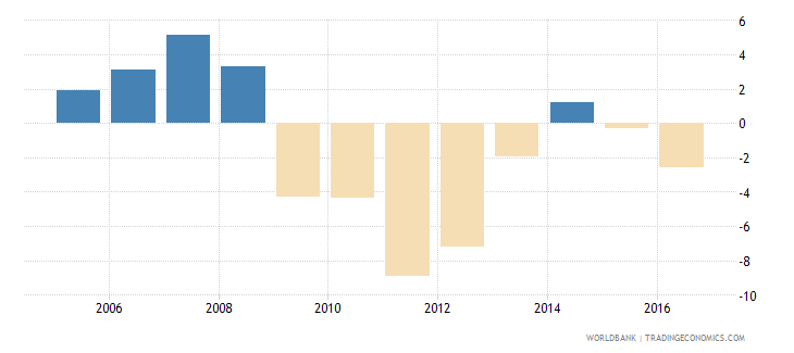 greece services etc  value added annual percent growth wb data