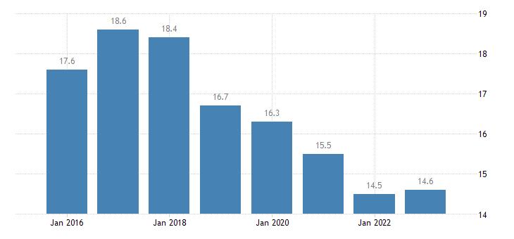 greece severe material deprivation rate females eurostat data