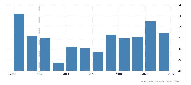 greece social contributions percent of revenue wb data
