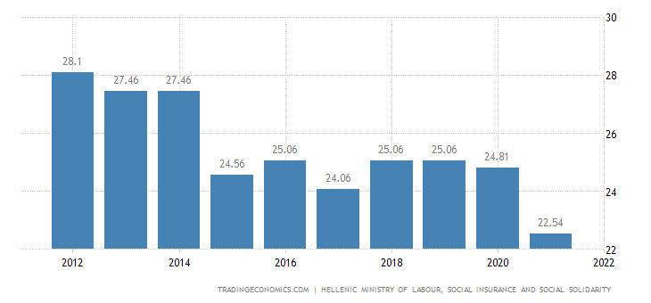 Greece Social Security Rate For Companies