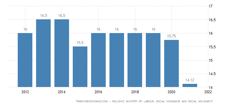 Greece Social Security Rate For Employees