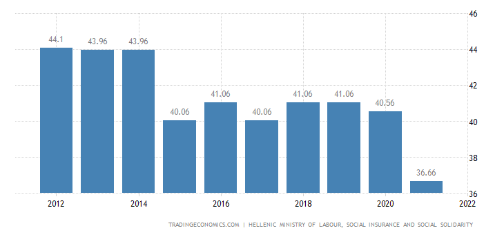 Greece Social Security Rate