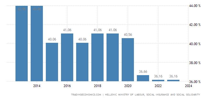 Greece Social Security Rate