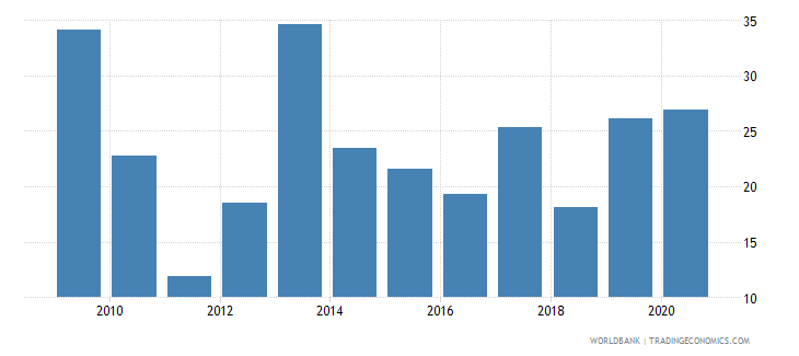 greece stock market capitalization to gdp percent wb data