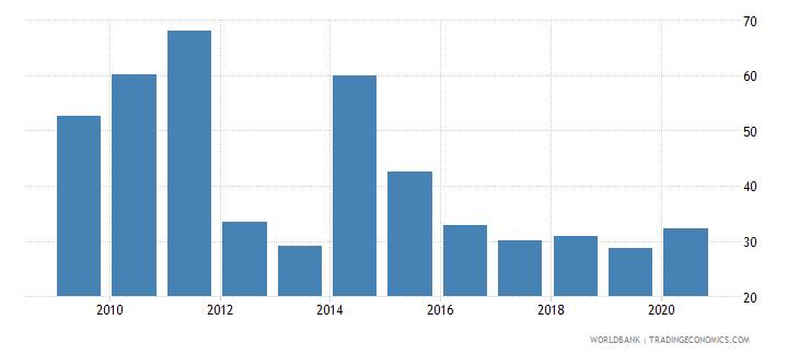 greece stock market turnover ratio percent wb data