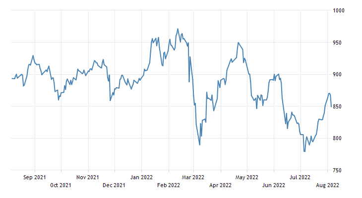 Greece Stock Market (ASE)